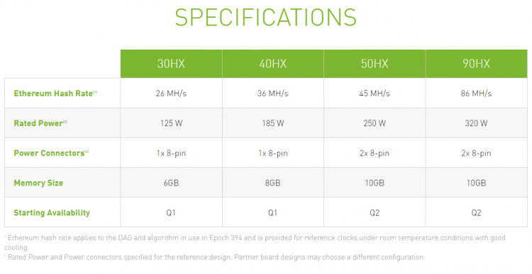 NVIDIA представила ускорители CMP HX специально для майнинга Ethereum— до 86 Мхеш
