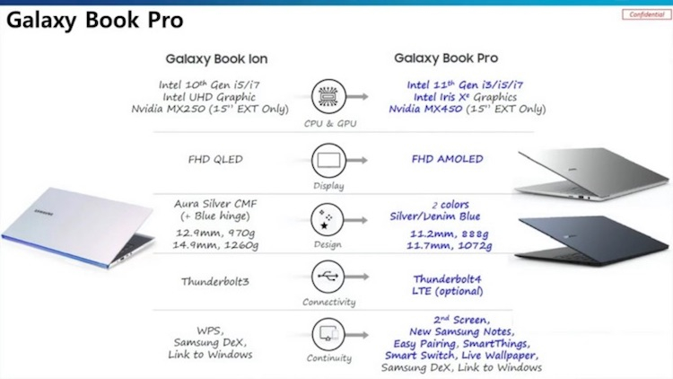 Samsung готовит ARM-ноутбук Galaxy Book Go и мощный тонкий лэптоп Galaxy Book Pro