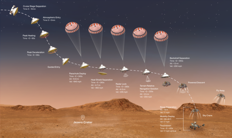 Схема посадки марсохода Perseverance