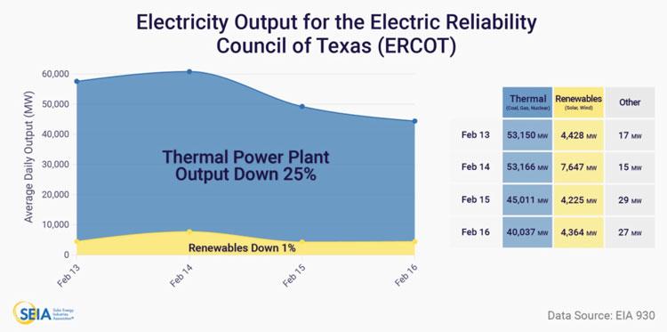 Доли возобновляемой и ископаемой энергогенерации во время кризиса. Источник изображения: ERCOT