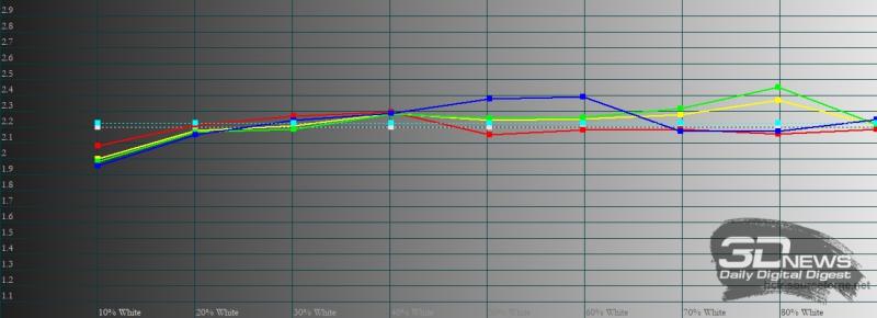 vivo Y31, гамма в профессиональном режиме. Желтая линия – показатели vivo Y31, пунктирная – эталонная гамма