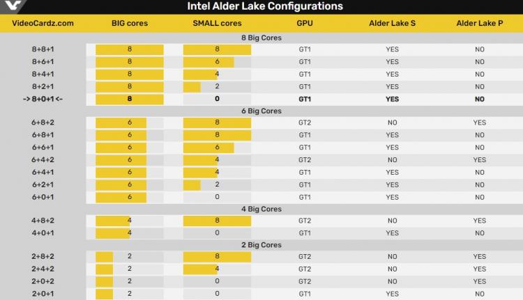 Конфигурация ядер десктопных и мобильных процессоров Alder Lake
