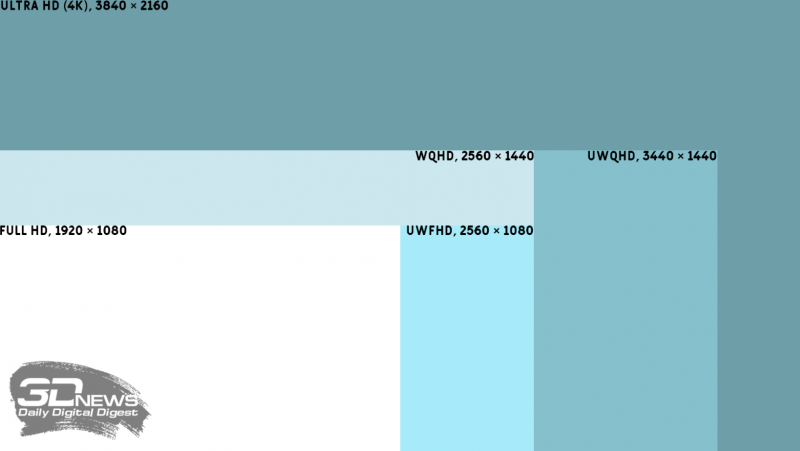 Наглядная иллюстрация популярных разрешений среди форматов 16:9 и 21:9