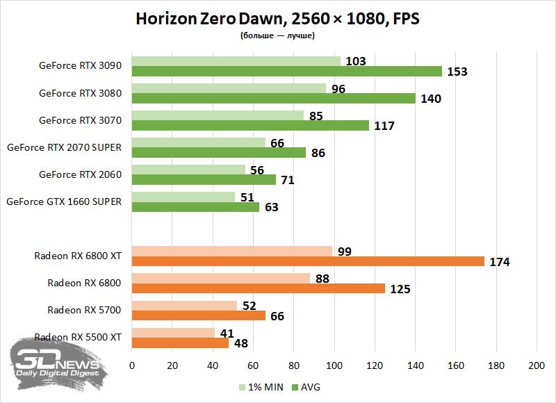 Время попробовать что-то новое: тестируем видеокарты в разных играх в ультрашироком формате 21:9