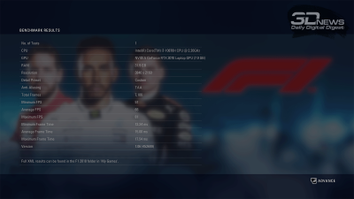 F1 2018 4K (66/57 FPS)