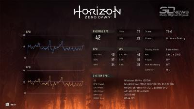 Horizon Zero Dawn 4K (42/22 FPS)
