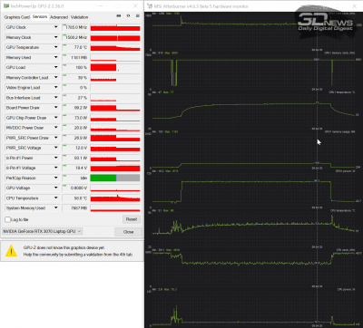Режим Normal (1,35 ГГц, 98 Вт, 77 °C)