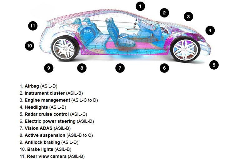Требования к уровням надёжности в узлах автомобильной электроники. Источник изображения: Micron