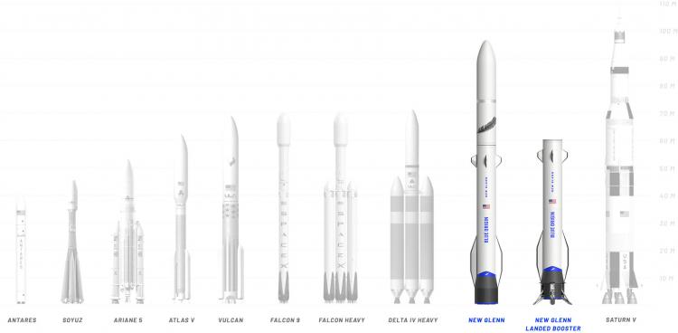 New Glenn в сравнении с другими ракетами, включая Falcon 9 и Falcon Heavy