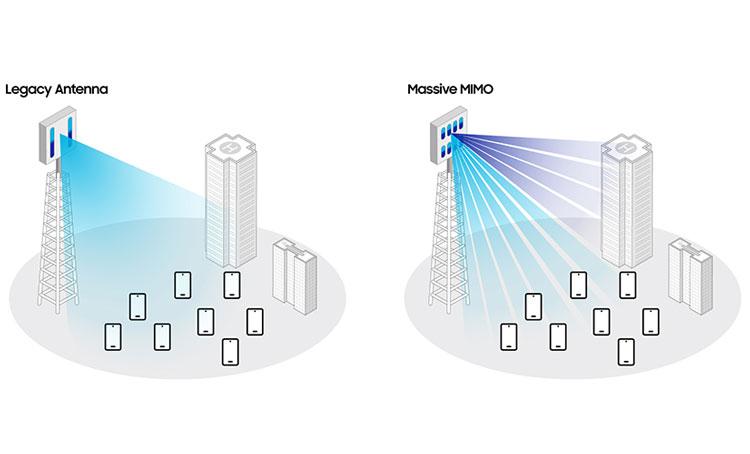 Отличия в работе обычной базовой станции и многолучевой. Источник изображения: Samsung