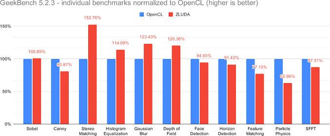 Сравнение результатов тестов в Geekbench через ZLUDA и OpenCL