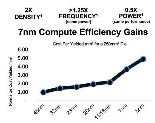 Источник изображения: AMD, EE Times