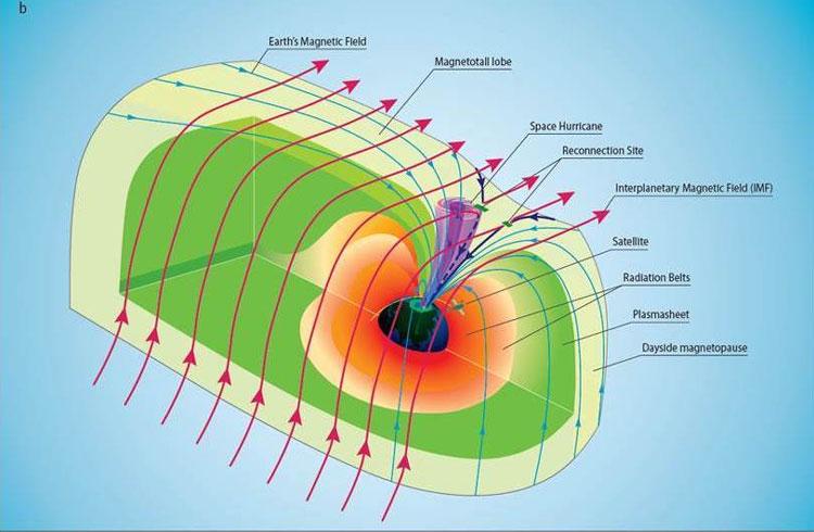 Представление процессов в «космическом урагане» из плазмы. Источник изображения: Zhang Qinghe