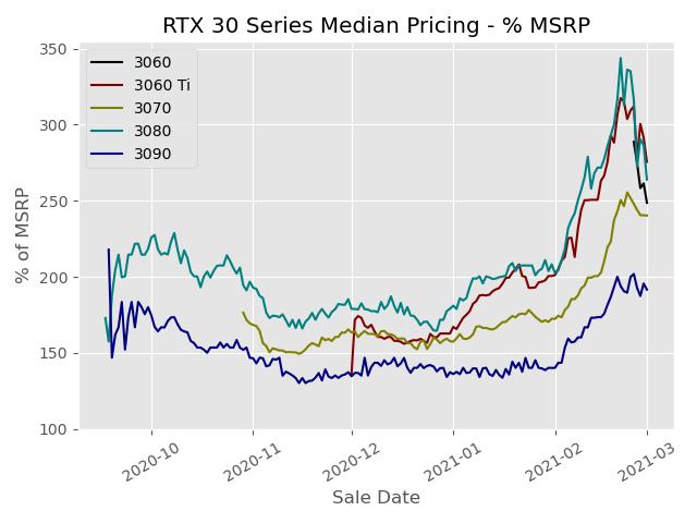 Изменение медианных цен на видеокарты GeForce RTX 30-й серии