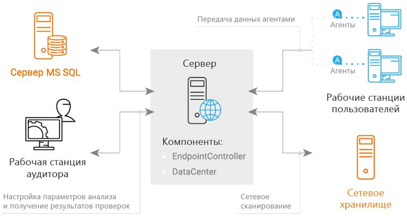 Схема работы DCAP-платформы «СёрчИнформ FileAuditor»
