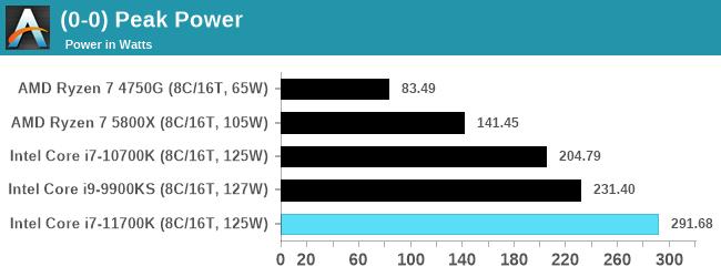 """В первом полноценном обзоре Intel Core i7-11700K разочаровал своей производительностью"""""""