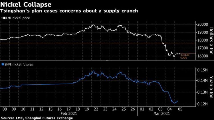 """Китайцы обвалили цены на никель. Аккумуляторы подешевеют?"""""""