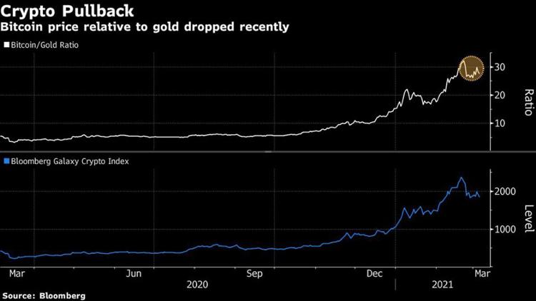 Биткоин снова вырос, а крупные инвесторы продолжат вкладывать в него деньги