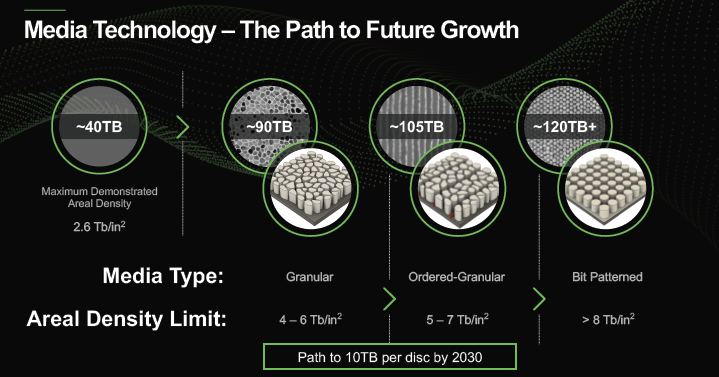 Seagate предложит жёсткие диски объёмом больше 120 Тбайт после 2030 года