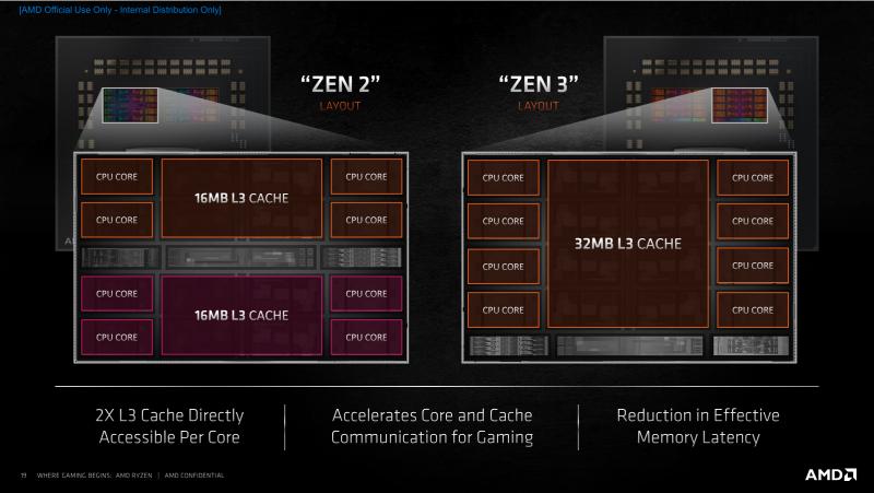 Четыре поколения Ryzen в одном тесте: от Zen через Zen+ и Zen 2 до Zen 3