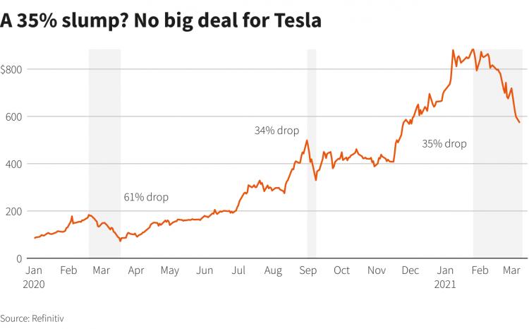 Цена акций Tesla обвалилась на треть. Уже в третий раз за 12 месяцев