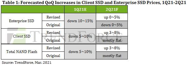 Ожидаемая динамика цен на SSD клиентские и корпоративные SSD? а также микросхемы флеш-памяти. Источник изображения: TrendForce