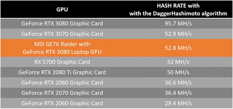 """MSI начала рекламировать свои игровые ноутбуки, как решения для майнинга криптовалют"""""""