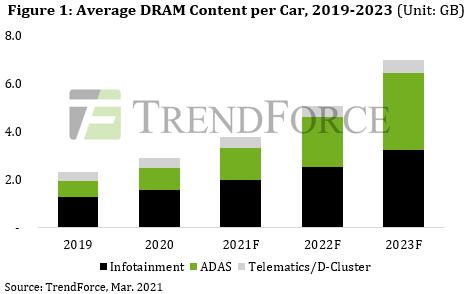 Динамика потребления оперативной памяти автомобильной электроникой. Источник изображения: TrendForce