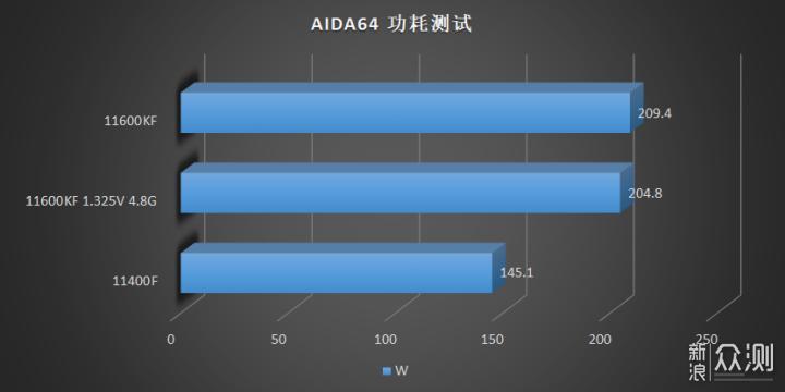 Энергопотребление Core i5-11600KF и Core i5-11400F при тесте AIDA64