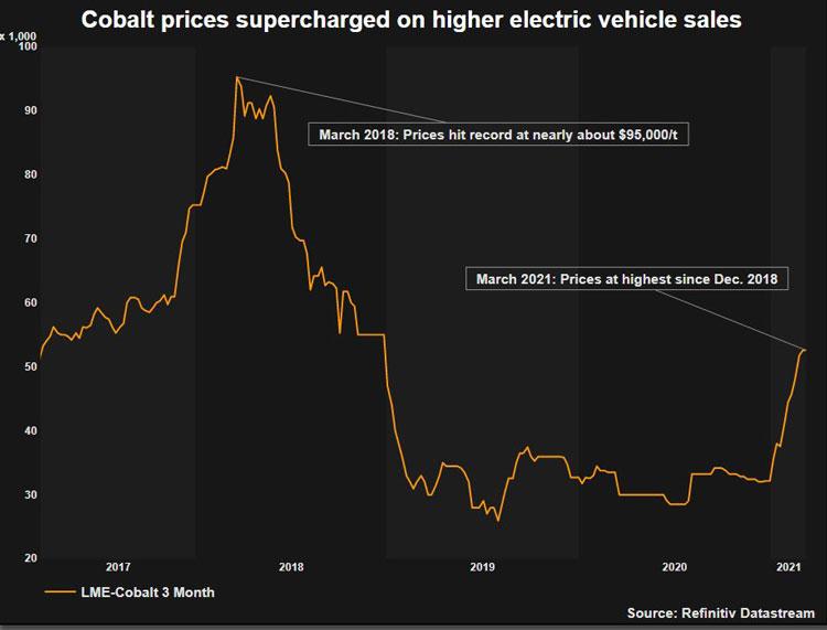 Динамика цен на кобальт за последние годы на Лондонской бирже цветных металлов
