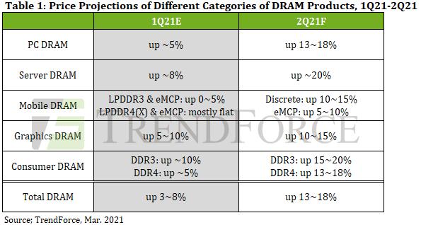 Ожидаемый рост цен на оперативную память в первом и втором кварталах 2021 года. Источник изображения: TrendForce