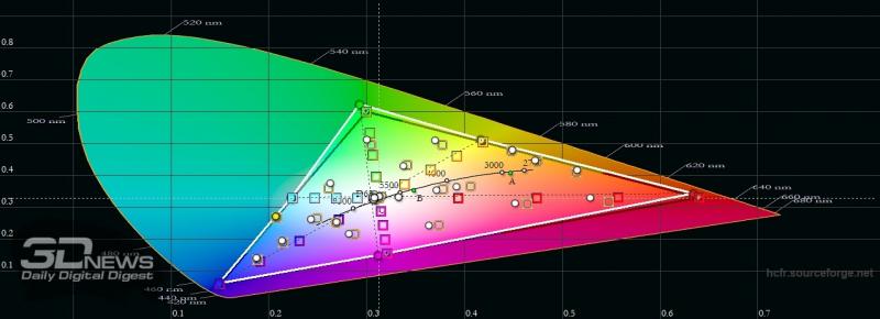 Samsung Galaxy A52, цветовой охват в режиме цветопередачи «естественные цвета». Серый треугольник – охват sRGB, белый треугольник – охват Galaxy A52