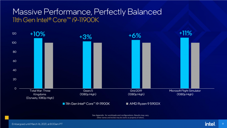 Intel официально представила Rocket Lake: раскрыты модели, производительность и цены