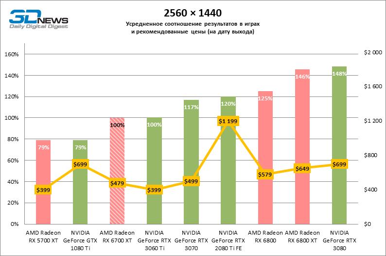 Обзор видеокарты AMD Radeon RX 6700 XT: головокружение от успехов