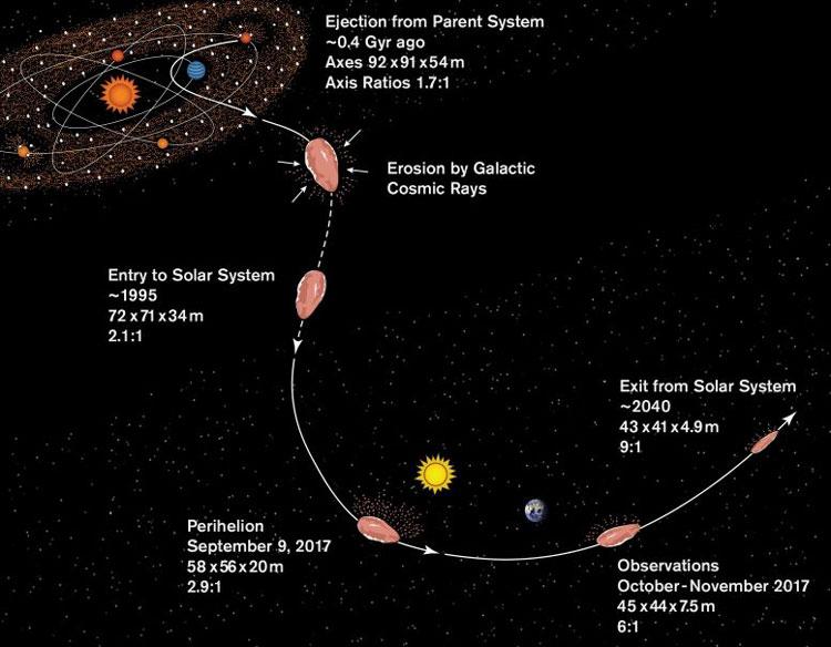 Что на самом деле мог представлять из себя межзвёздный объект Оумуаму. Источник изображения: S. Selkirk/ASU