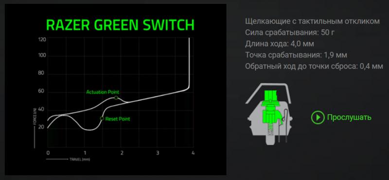 Характеристики переключателей Razer Green