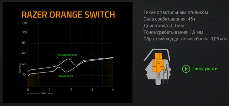 Характеристики переключателей Razer Orange