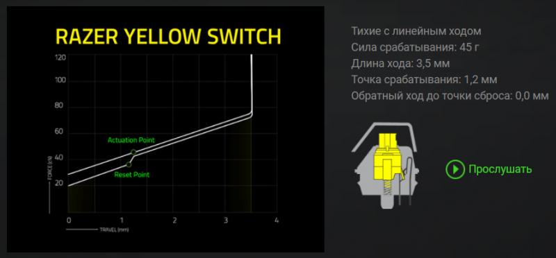 Характеристики переключателей Razer Yellow