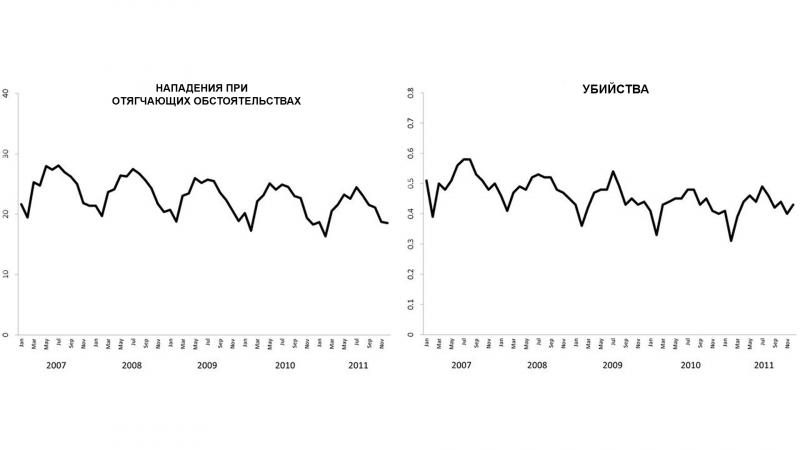 Графики отображают динамику насильственных преступлений. Обратите внимание на «созвучие» с графиком выше: чем больше игр продаётся в определённый временной промежуток, тем меньше фиксируется нападений и убийств