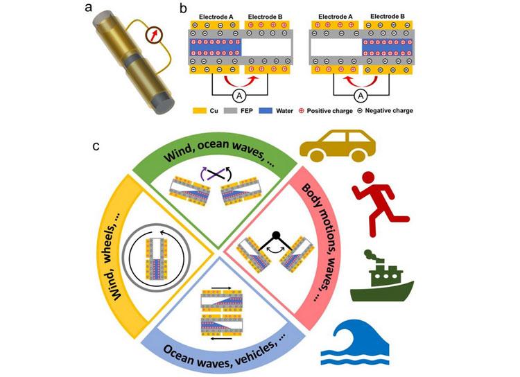 """Предложены наногенераторы для сбора энергии почти при любом движении"""""""