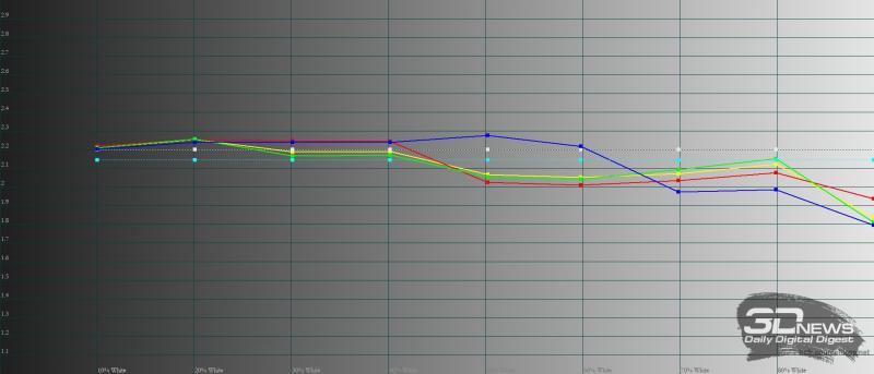 realme С21, гамма. Желтая линия – показатели realme C21, пунктирная – эталонная гамма