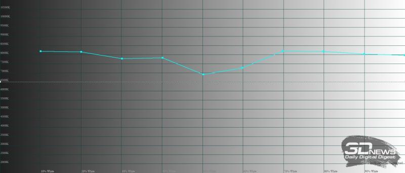 realme C21, цветовая температура. Голубая линия – показатели realme C21, пунктирная – эталонная температура