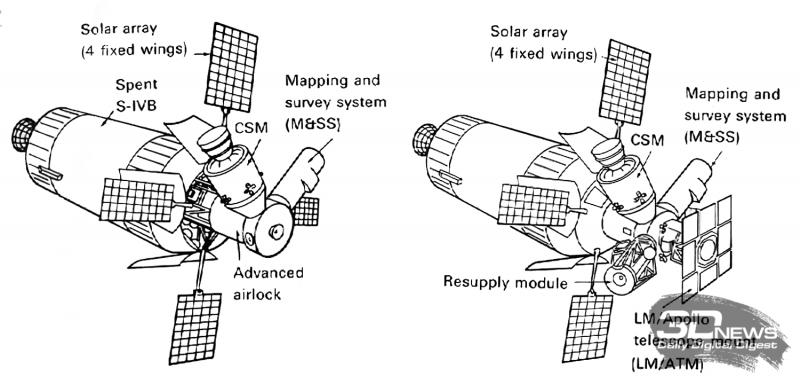 Первоначальные планы программы AAP включали оснащение «орбитальной мастерской» (Orbital Workshop) системой картографирования и обзора MSS. https://forum.nasaspaceflight.com/index.php?topic=23429.20