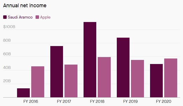 """Apple стала самой прибыльной компанией мира, обойдя саудовских нефтяников"""""""