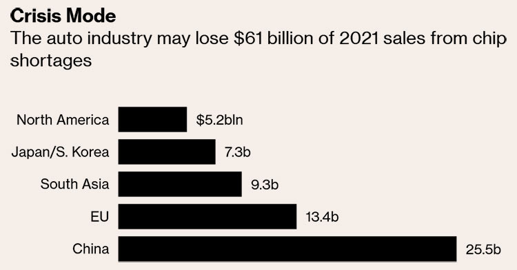 Автомобильная промышленность может потерять $61 млрд в продажах 2021 году из-за дефицита чипов (AlixPartners)