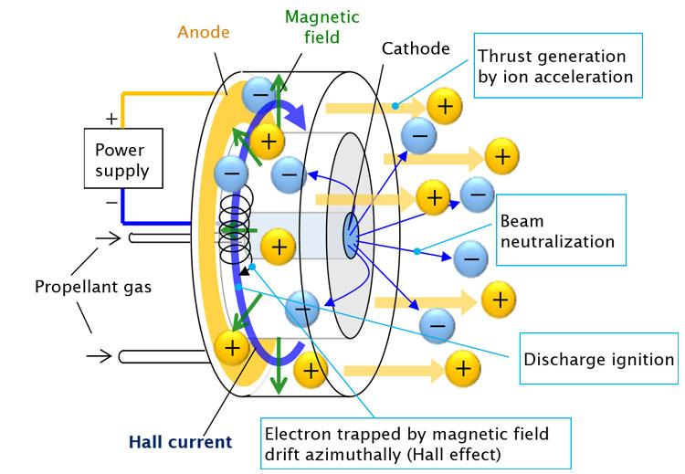 Принцип работы электрического ракетного двигателя на эффекте Холла. Источник изображения: JAXA
