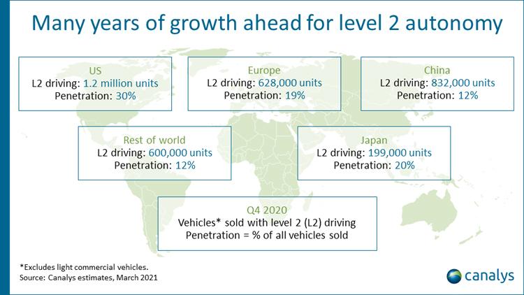 Автопилотом второго уровня оснащена почти треть автомобилей, проданных в четвёртом квартале 2020 года в США