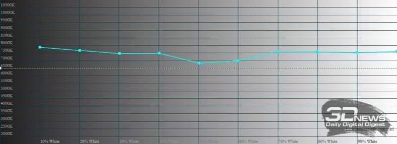 OPPO Reno5, цветовая температура в «нежном» режиме цветопередачи. Голубая линия – показатели Reno5, пунктирная – эталонная температура