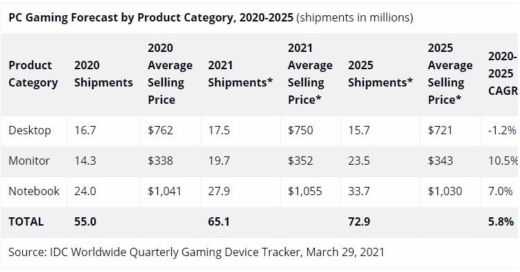 """Спрос на игровые компьютеры и мониторы в 2020 году побил рекорды"""""""