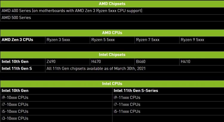 Процессоры и чипсеты материнских плат, поддерживающие Resizable BAR